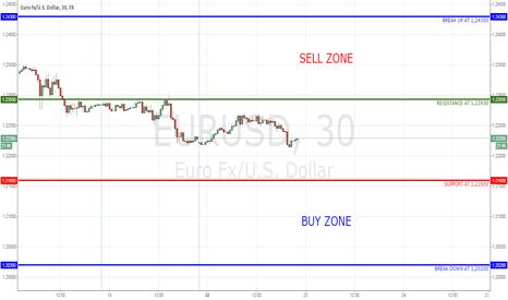 EURUSD: EURUSD: Buy and Sell Zones