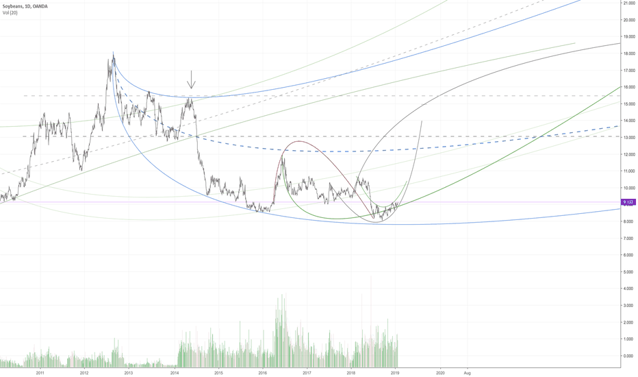 SOYBNUSD: Soybeans. room above.
