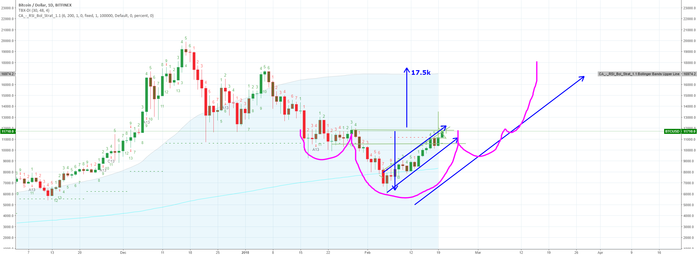17.5K Possibility using inverse head and shoulders