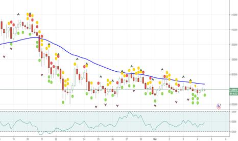 XRPUSD: Ripple outlook & analysis XRPUSD Bounce around Mar5