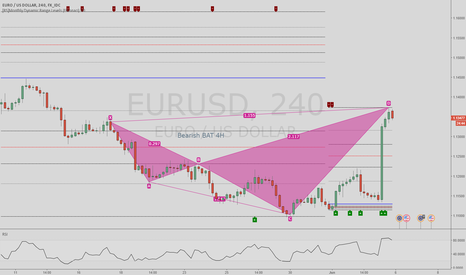 EURUSD: Harmonic Pattern: Bearish 4H BAT Pattern