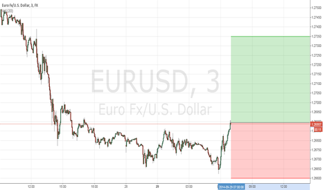 EURUSD: eur/usd bounce