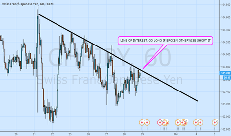 CHFJPY: ANOTHER BASIC ONE FROM ME