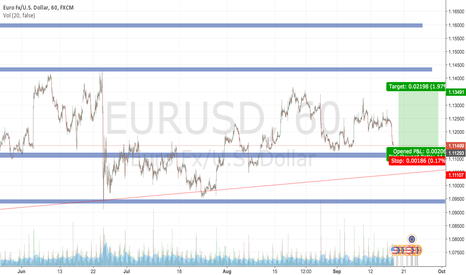 EURUSD: EUROUSD - LONG