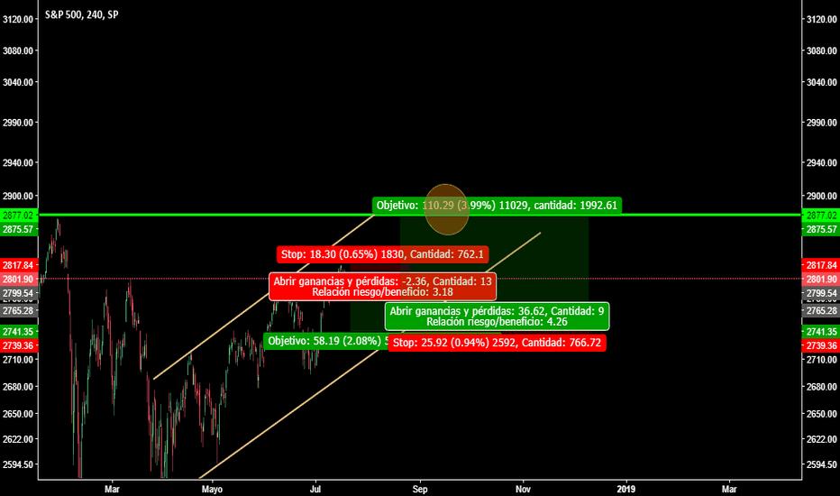 SPX: S & P 500
