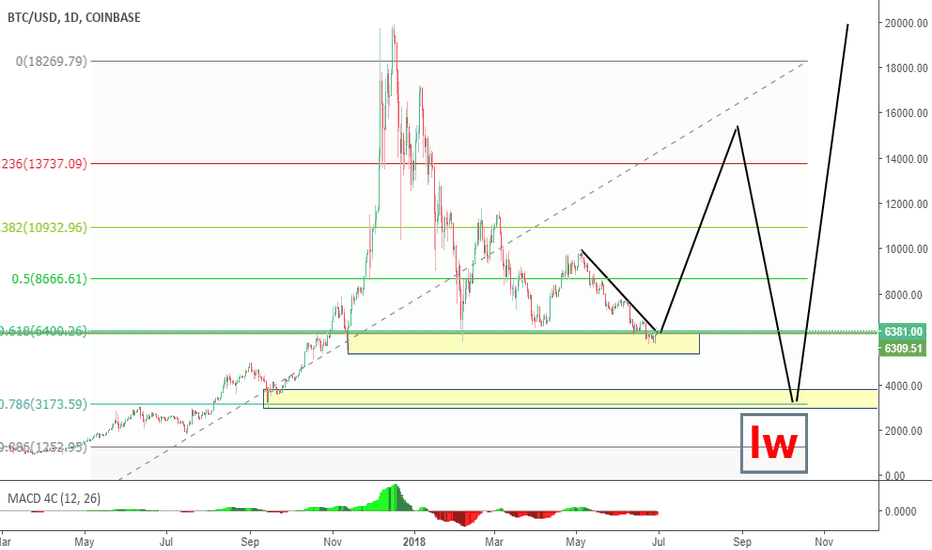 BTCUSD: long term analysis of BTC