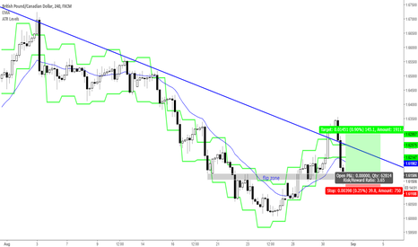 GBPCAD: Possible base area / level