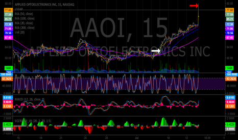 AAOI: $AAOI That swing trade went well 64.90 - 78.79. $ARNA was sweet