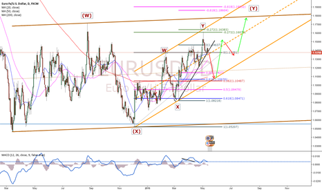 EURUSD: EURUSD Road Map Ahead based on Wave Analysis!!