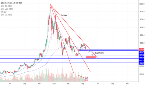 BTCUSD: Some Good News for BTC!!!
