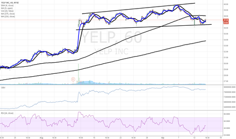 YELP: $YELP trend channel