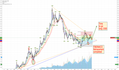 XAUUSD: $GLD $GDX $ABX Time to go long GOLD as hedge for overpriced $SPY