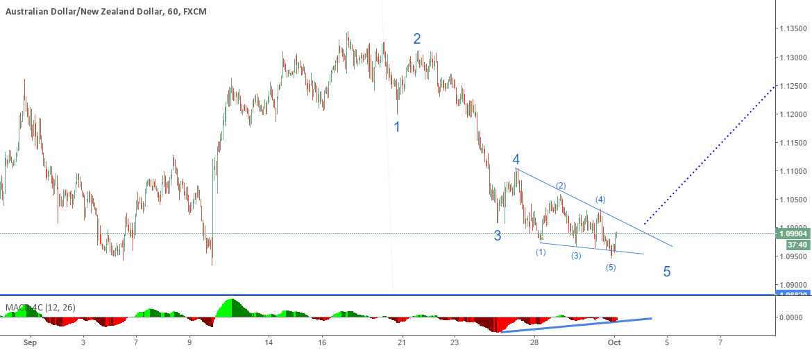 AUDNZD: Keep closed eyes on this Ending Diagonal