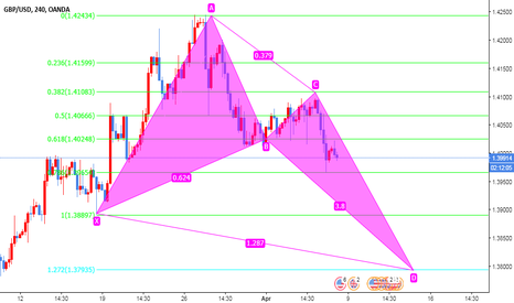 GBPUSD: GBPUSD GARTLEY PATTERN CHECKING