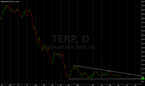 TERP: reversion level