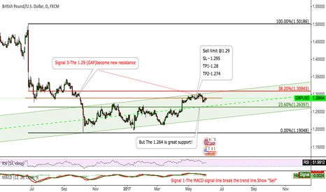 GBPUSD: GBPUSD Pay attention to 1.2900 to short