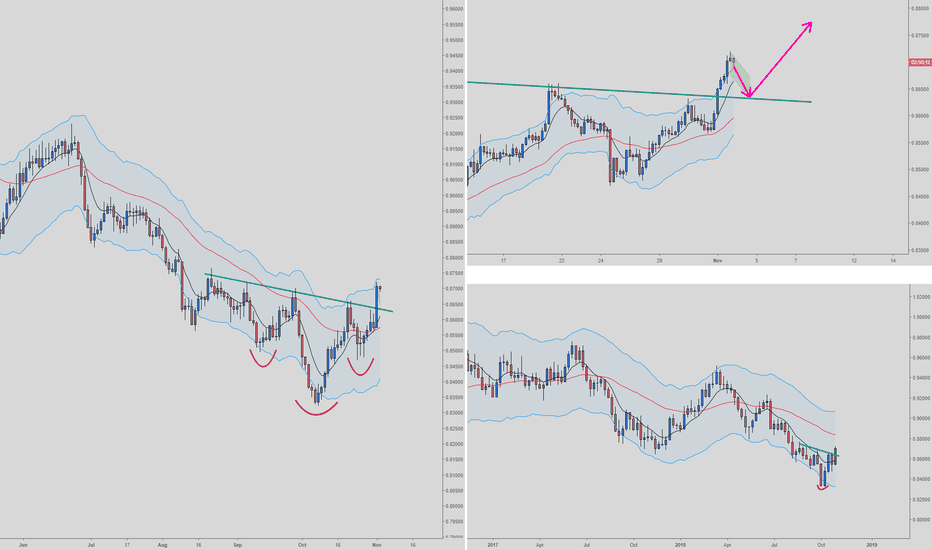NZDCAD: NZDCAD Long on Daily/H4