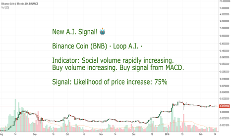 BNBBTC: CoinLoop AI Signal: Binance Coin (BNB) - BUY