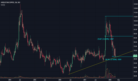 HINDCOPPER: Hindustan Copper - Technically a Buy