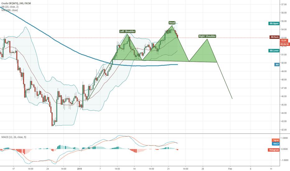USOIL: Keep an eye on price action