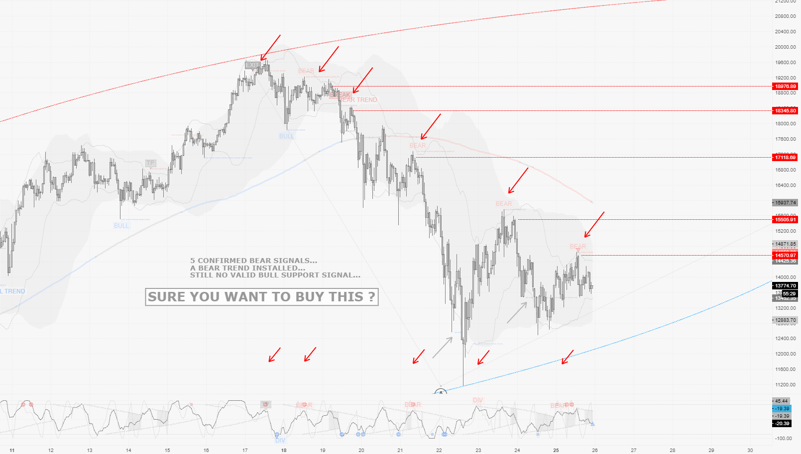 "BTCUSD / H1 : Possible timing for a ""Dead Cat Bounce"""