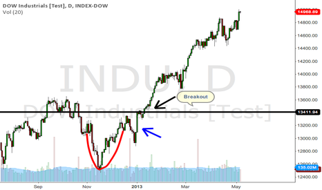 INDU: Dow Cup & Handle