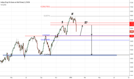 US30: DOW Pop then Drop?