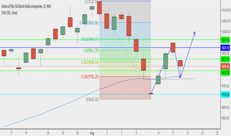 NIFTY: next week nifty may touch 9998