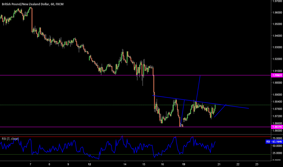 GBPNZD: Buy this