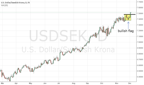 USDSEK: USDSEK upside favoured