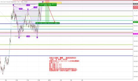 GBPJPY: 英镑日元解析:蝴蝶   谐波结构供给区  方向: 多 时间:中长线
