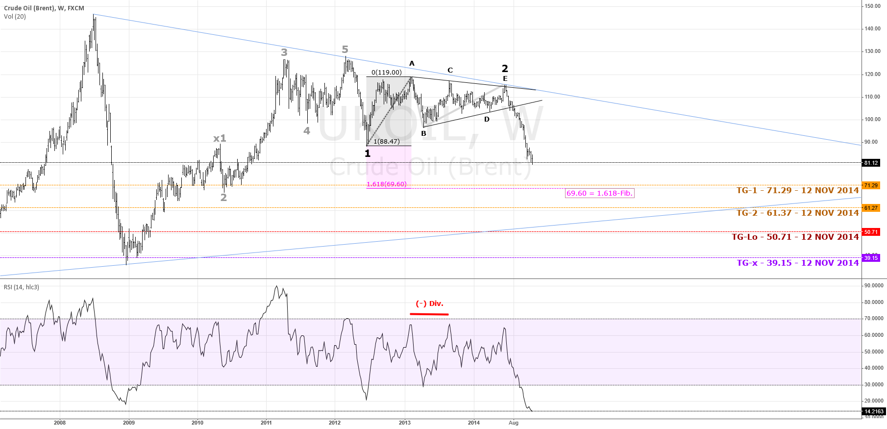 Crude oil Nears Support; Bearish Outlook | $UKOil #Brent #Forex