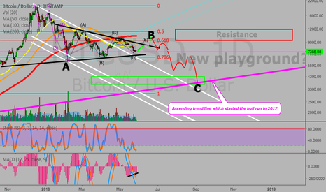 BTCUSD: Bitcoin small move up for E of B then a big drop for C?