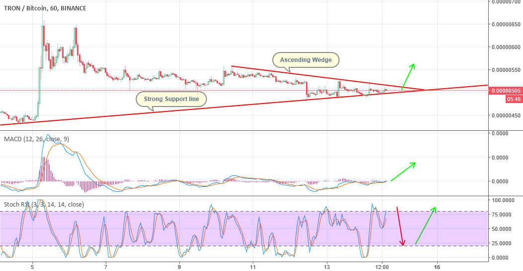 More on TRX! Breakout coming!
