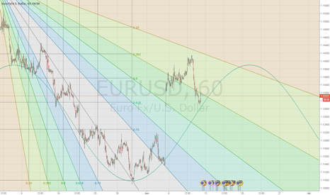 EURUSD: EURUSD live analysis from STBinary Pro-room