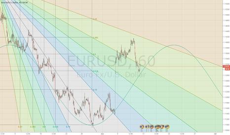 EURUSD: EURUSD live analysis from STBinary Pro-room