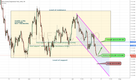 CHFJPY: GBPCHF Setup for the LONG side