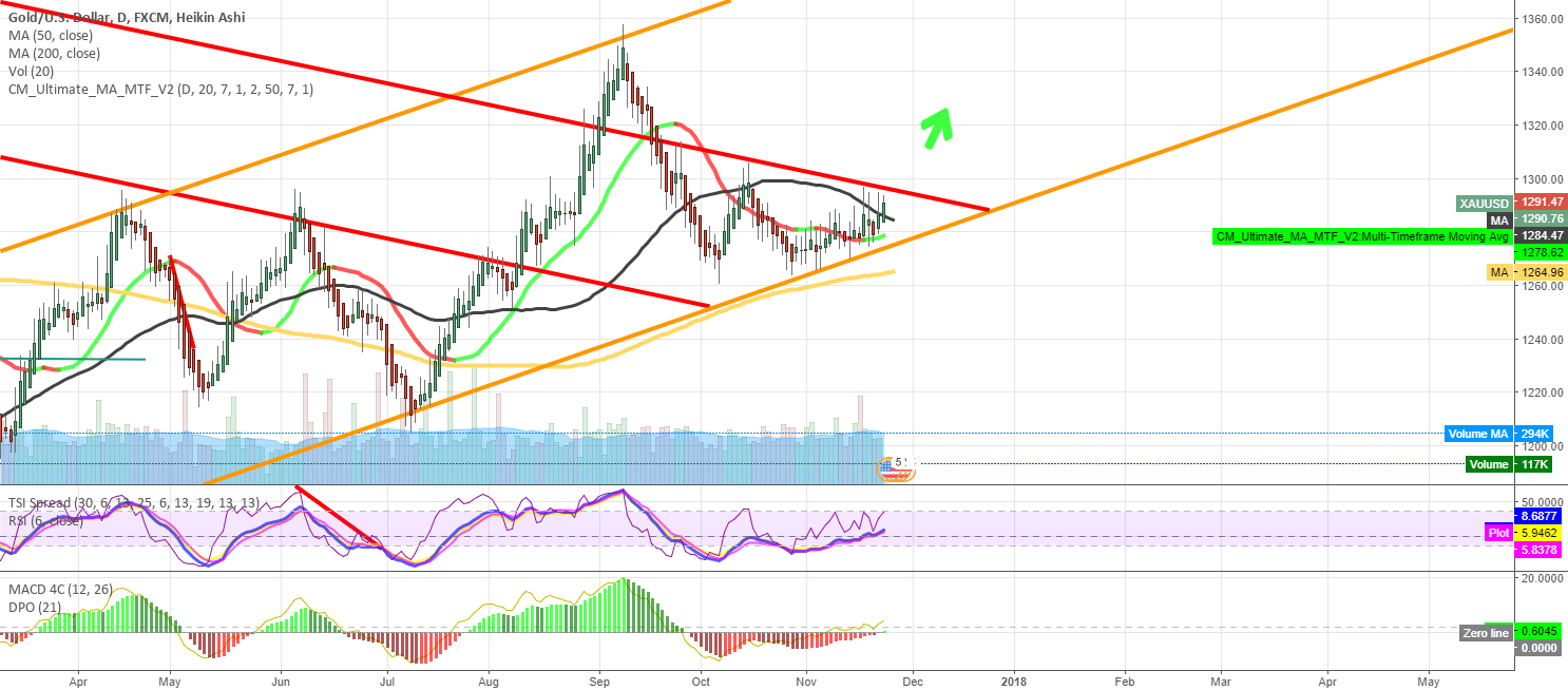 Gold will maintain the channel and surprise many!