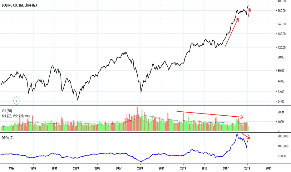 BA: BA: Speculative at New All-time High with Contrarian Long-term P