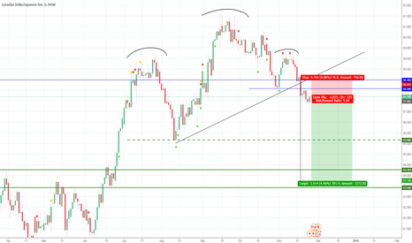 CADJPY: Classic head and shoulders pattern