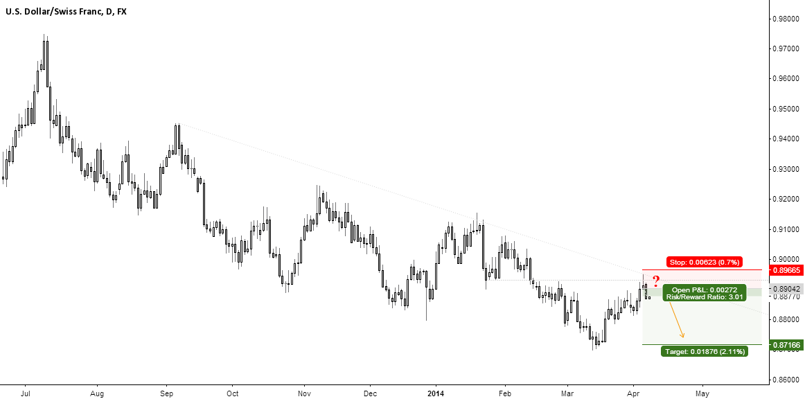 USD / CHF - Nice Short Opportunity ?!? Comments are welcome ...