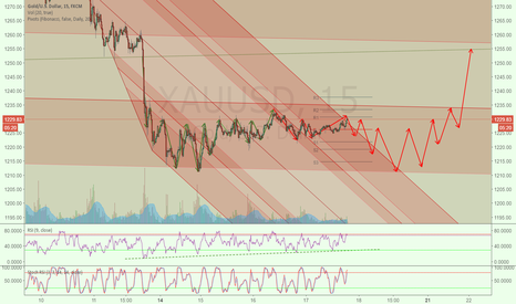 XAUUSD: Wierd thought about the gold price action, unwind process