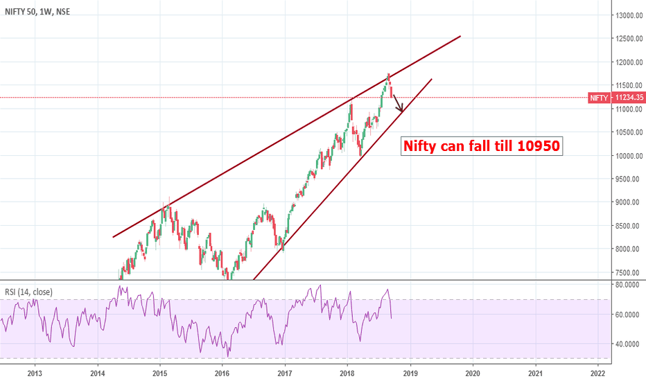 NIFTY: Nifty - more downside