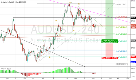 AUDUSD: AUDUSD ABC CORRECTION LONG