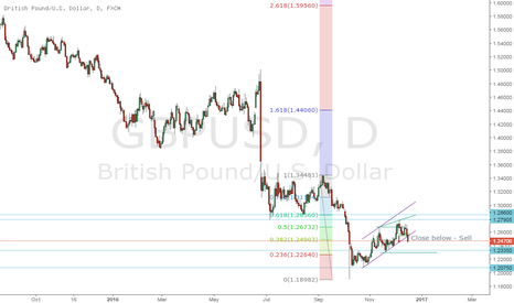 GBPUSD: GBP USD - Short