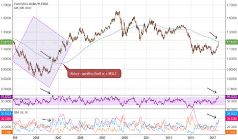 EURUSD: EUR/USD historical