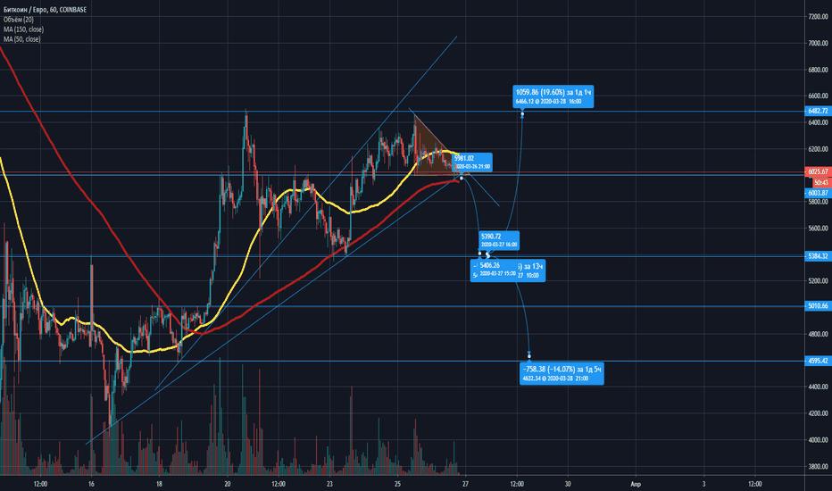tradingview euro btc