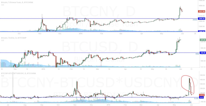 BTCCNY Premium came back to normal level