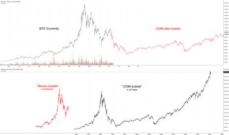 BTCUSD: .COM Bubble vs $BTC Bubble