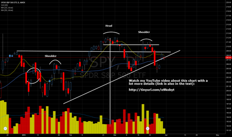 SPY: Sentiment remains bearish for S&P (SPY ETF)